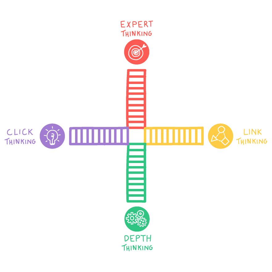 Thinkfully model with 10 levels and icons